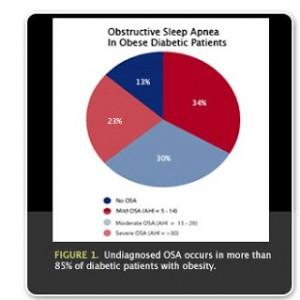 Diabetes-OSA